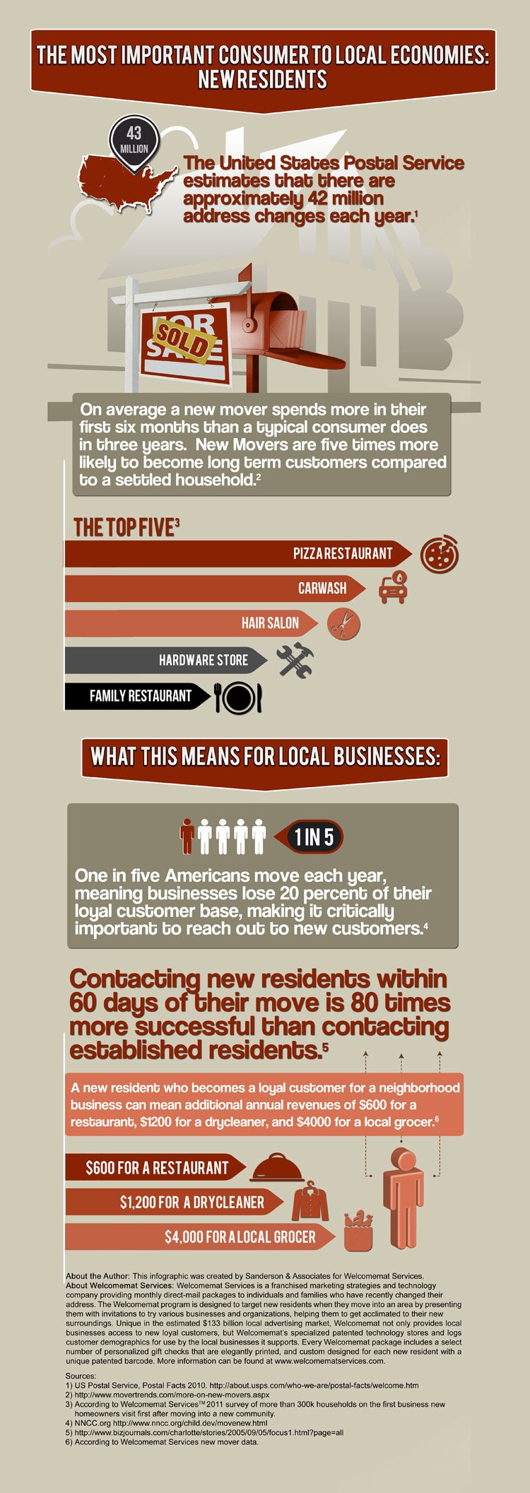 The Most Important Consumer to Local Economies: New Residents