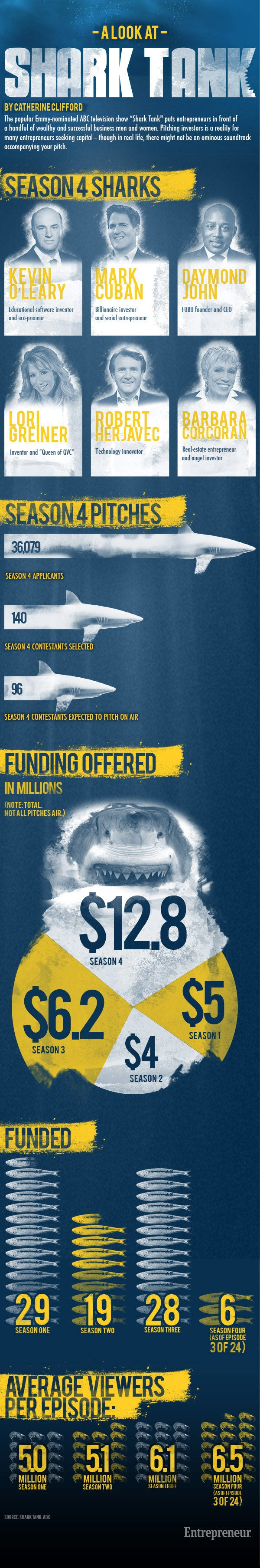 Shark Tank Popularizing Entrepreneurship (Infographic)
