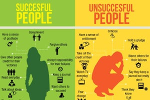 The difference between successful and unsuccessful people in one infographic