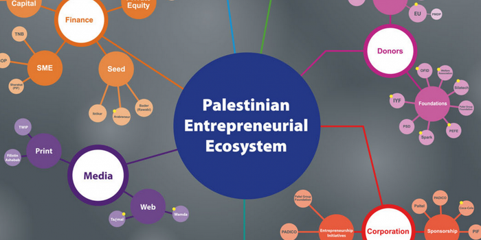 Pinpointing Palestinian 'Treps: Silatech Collaborates With PNB To Launch Entrepreneurial Ecosystem Map