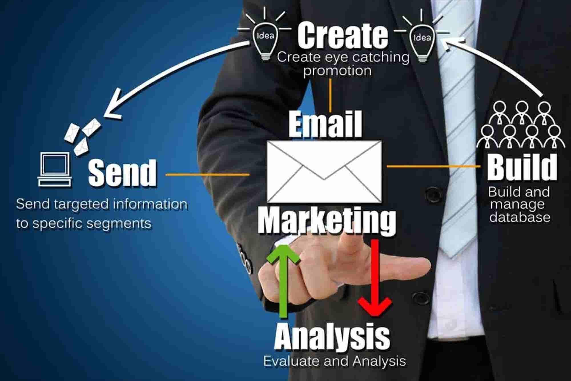 How Do Brands Perform Better Via Email?