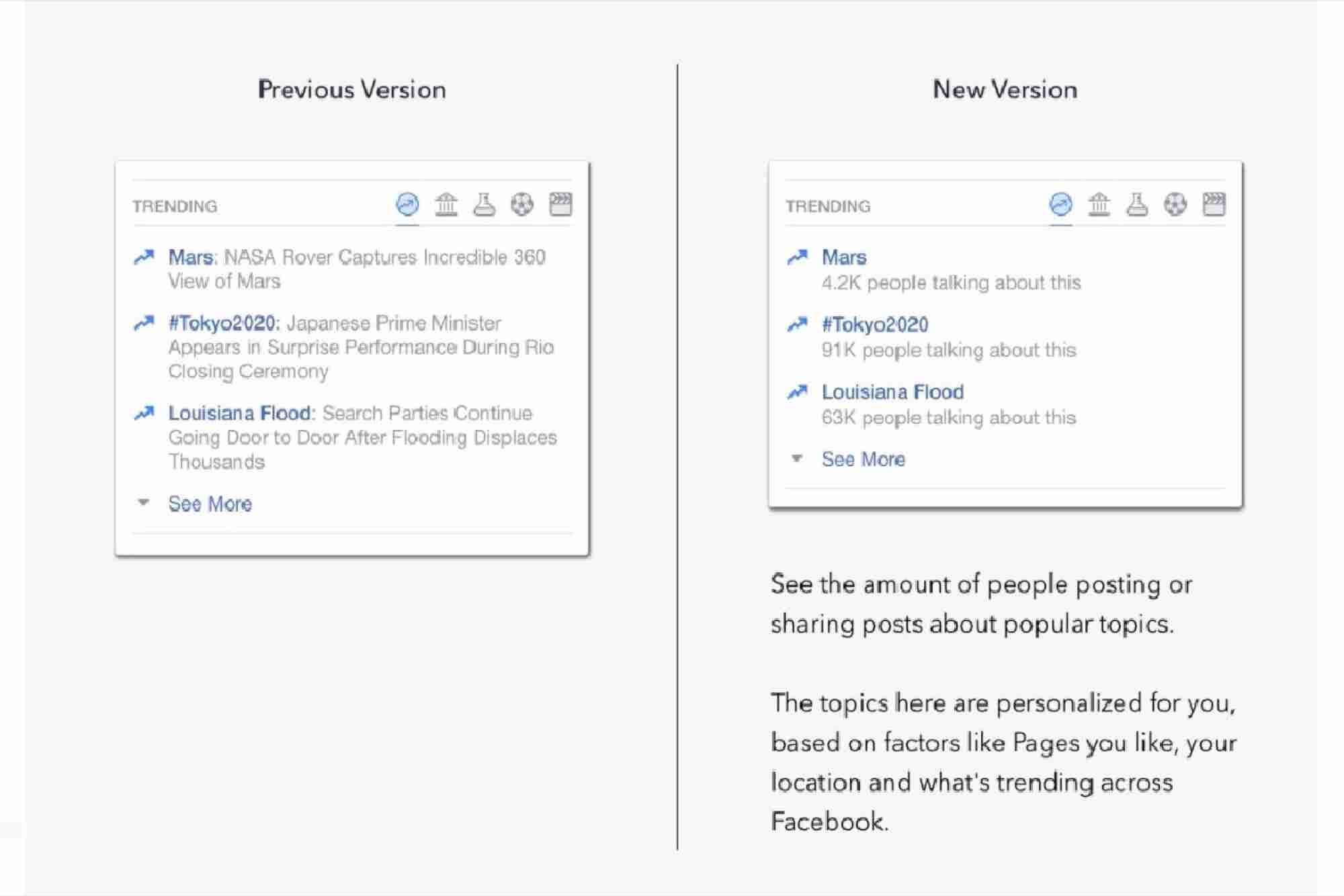 Facebook changed its Trending Algorithm – Here's Why!
