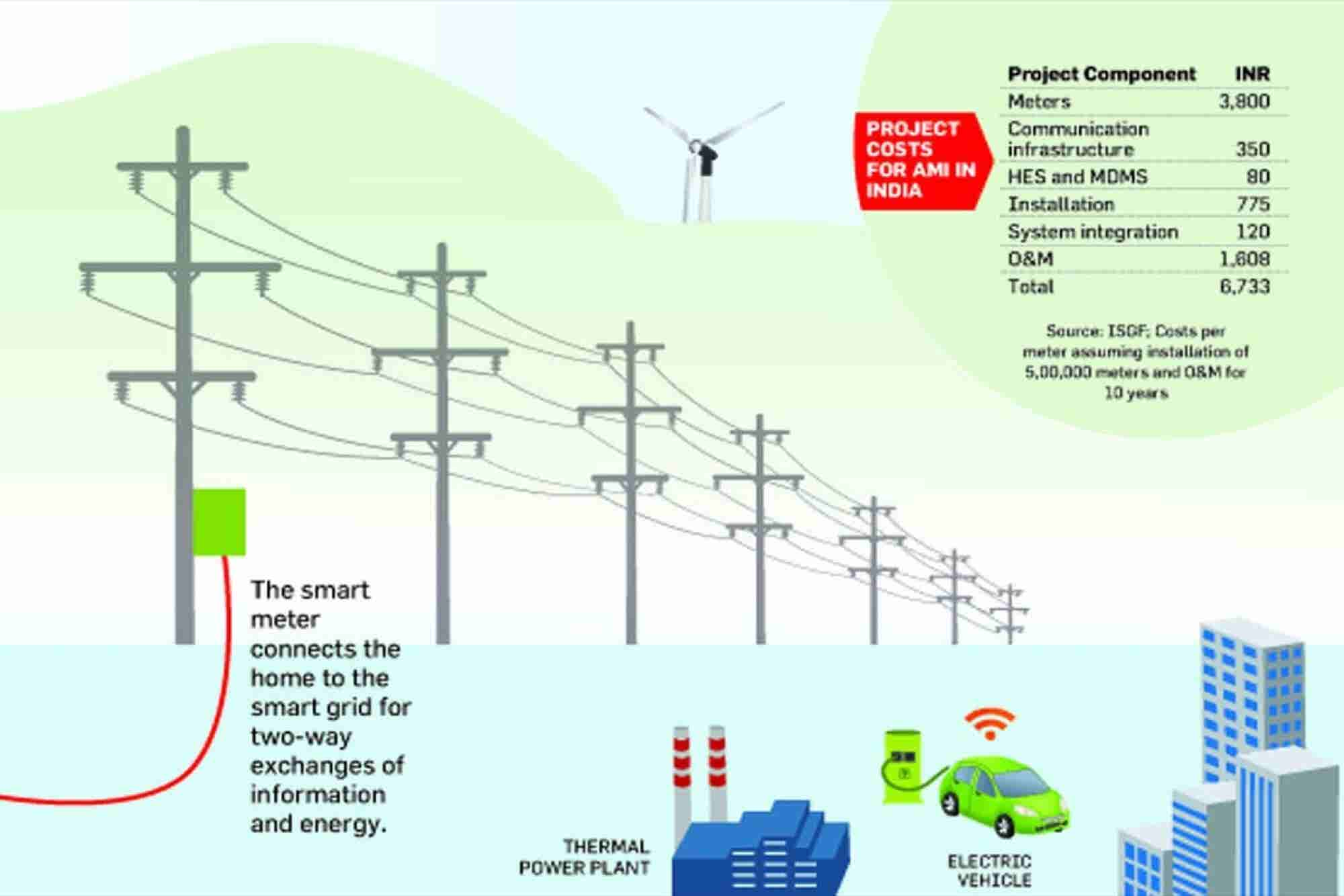Smarting Up The Power Grid