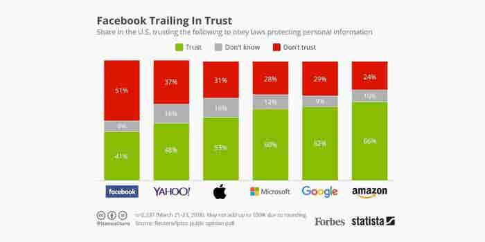 This Big Tech Company Is the Most Trusted, According to New Survey