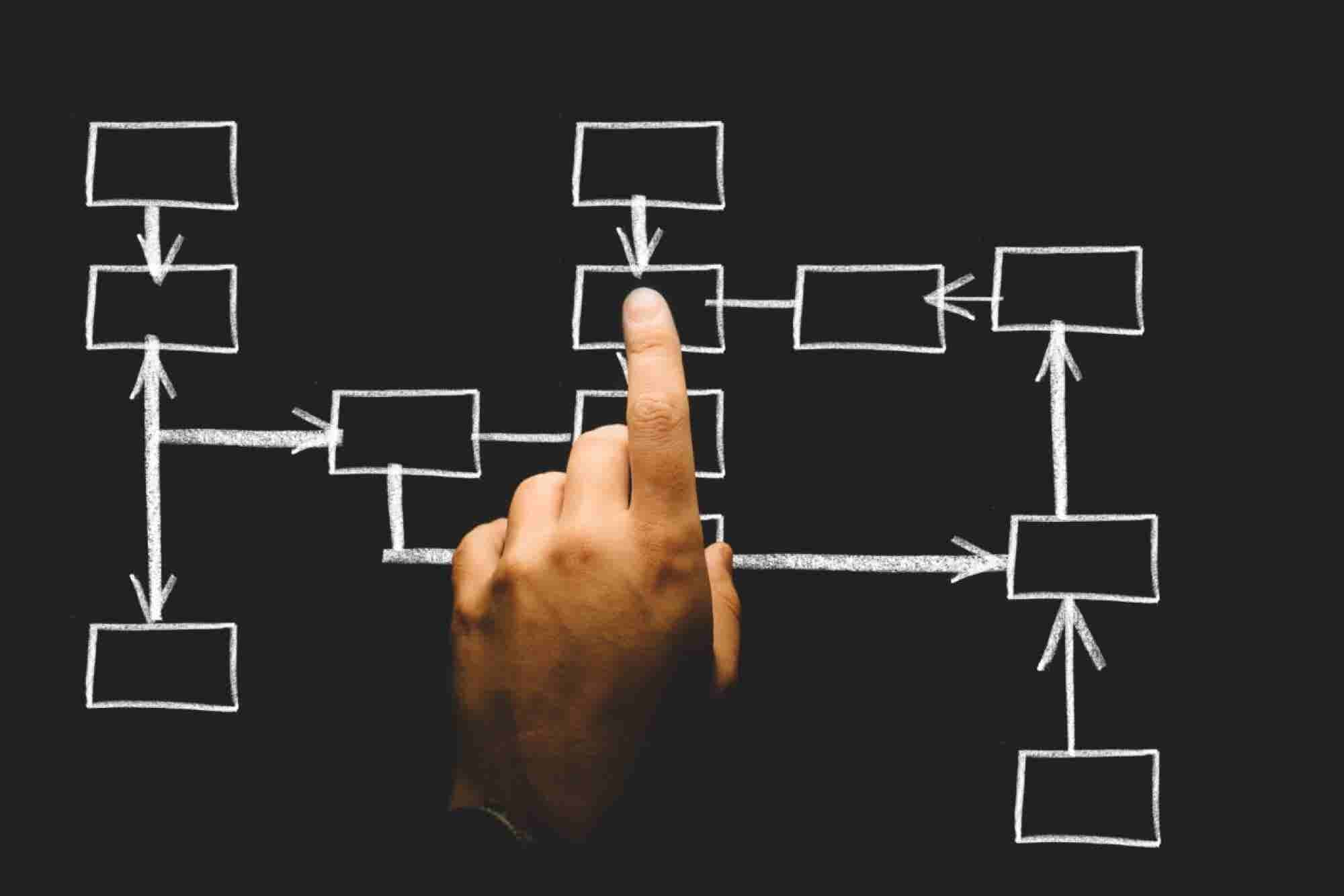 6 Ways to Setup a Structure for Entrepreneurship