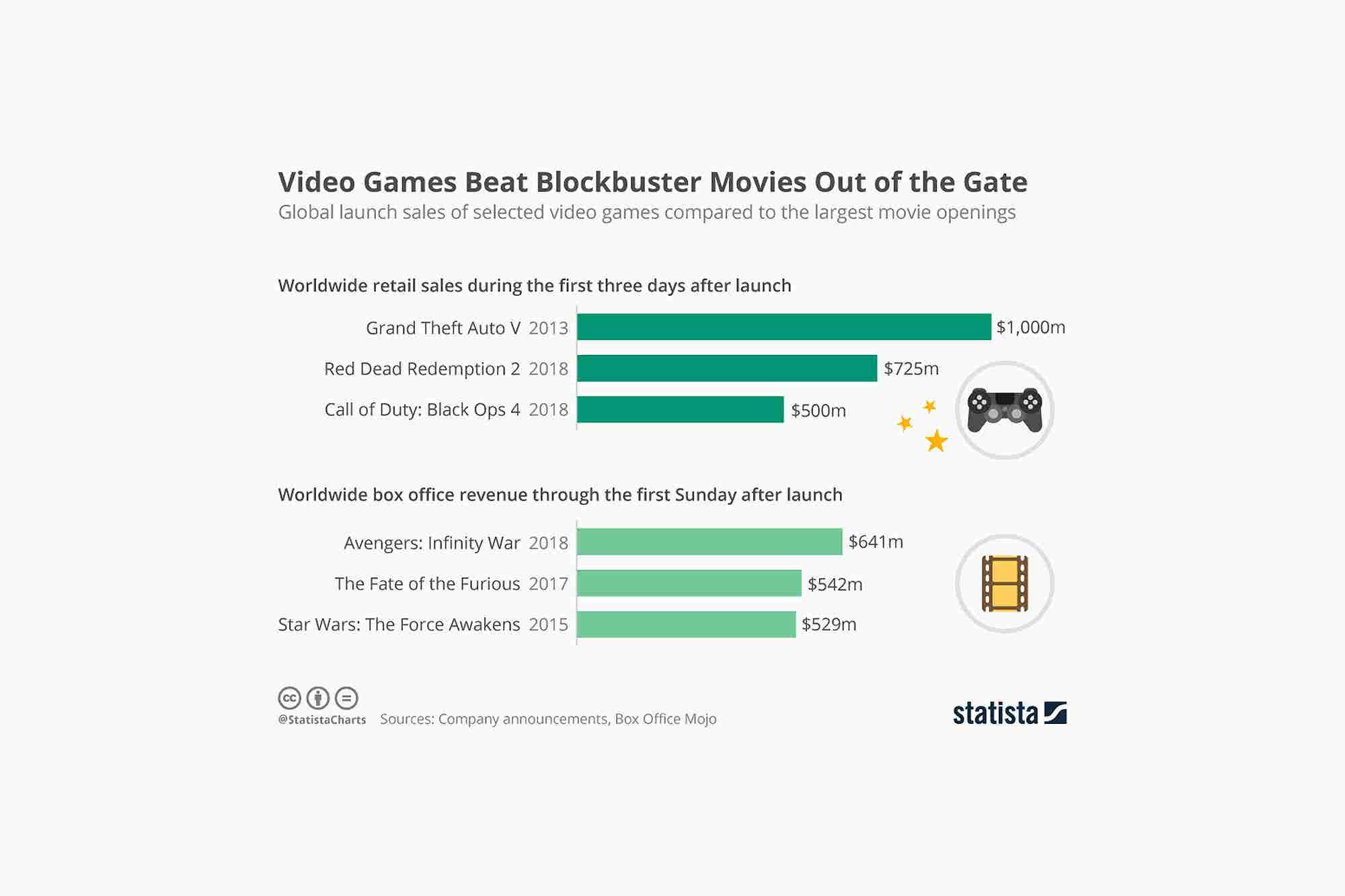 Major Video Games Make More Money Than Blockbuster Movies