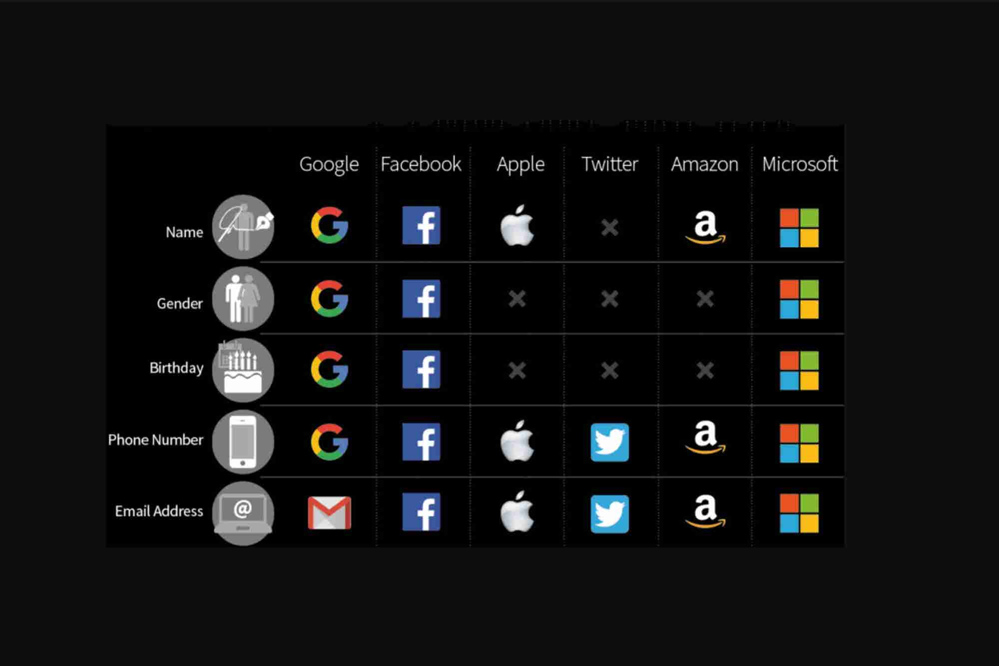 What Does Big Tech Know About You? Basically Everything.