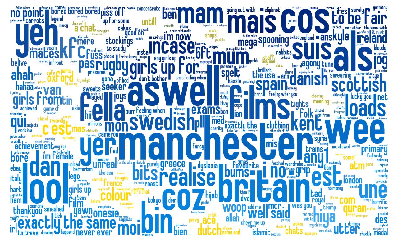 word cloud (Infographic)