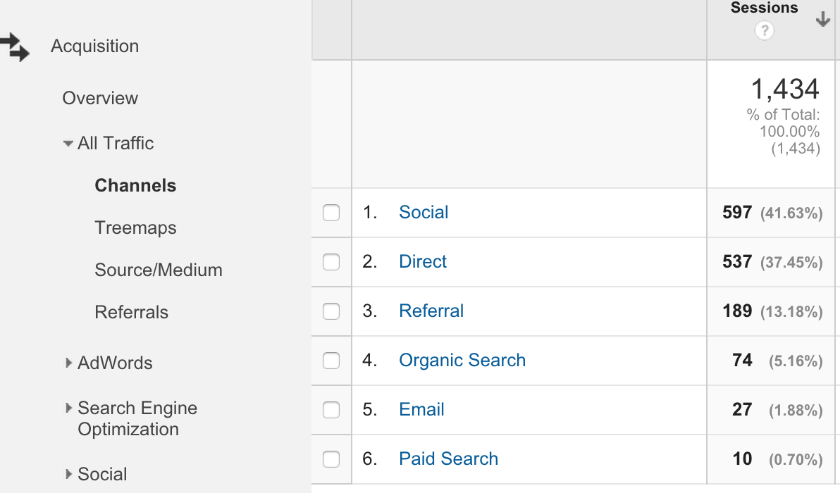 Channels View-google-analytics