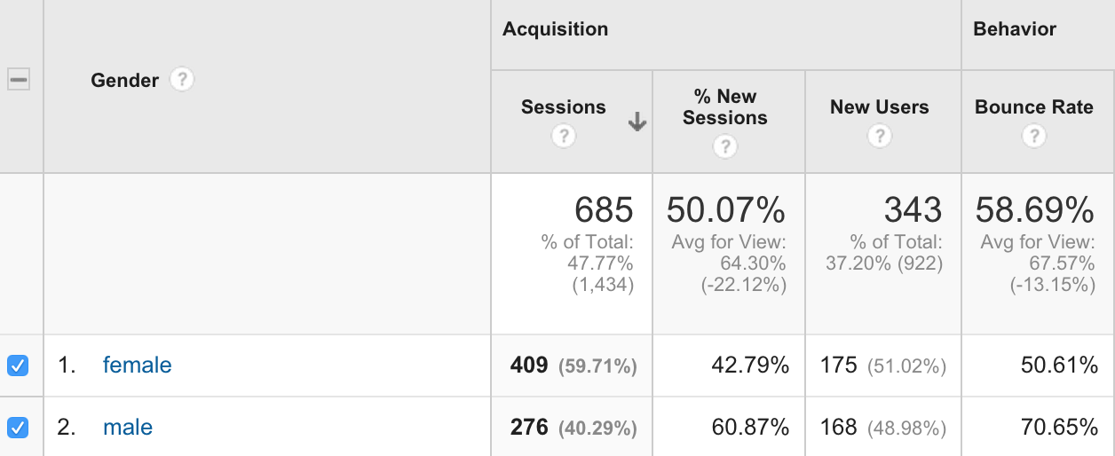 Gender View-google-analytics