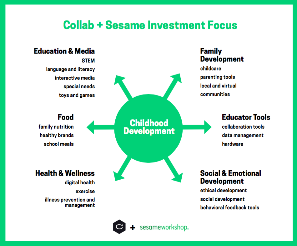Sesame Workshop Launches Venture Capital Fund