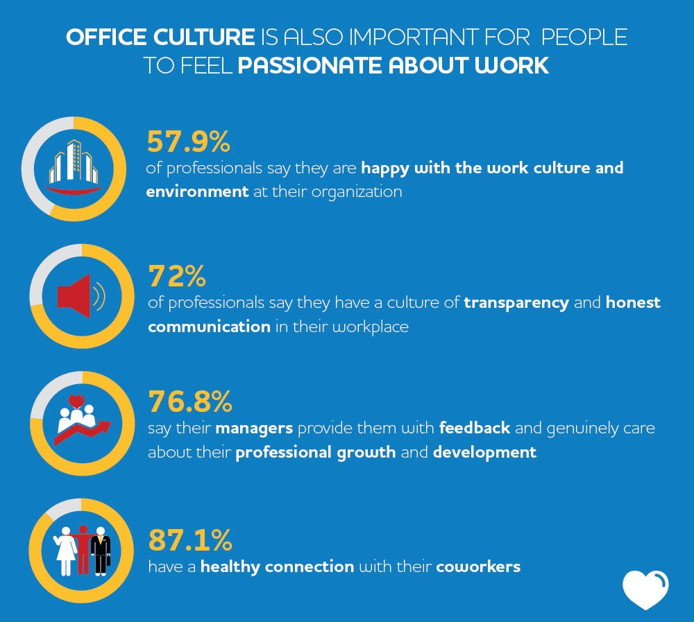 how to keep employees feeling passionate about their work methods of training by 30% of survey respondents according to the career development in the middle east and north africa survey 2016