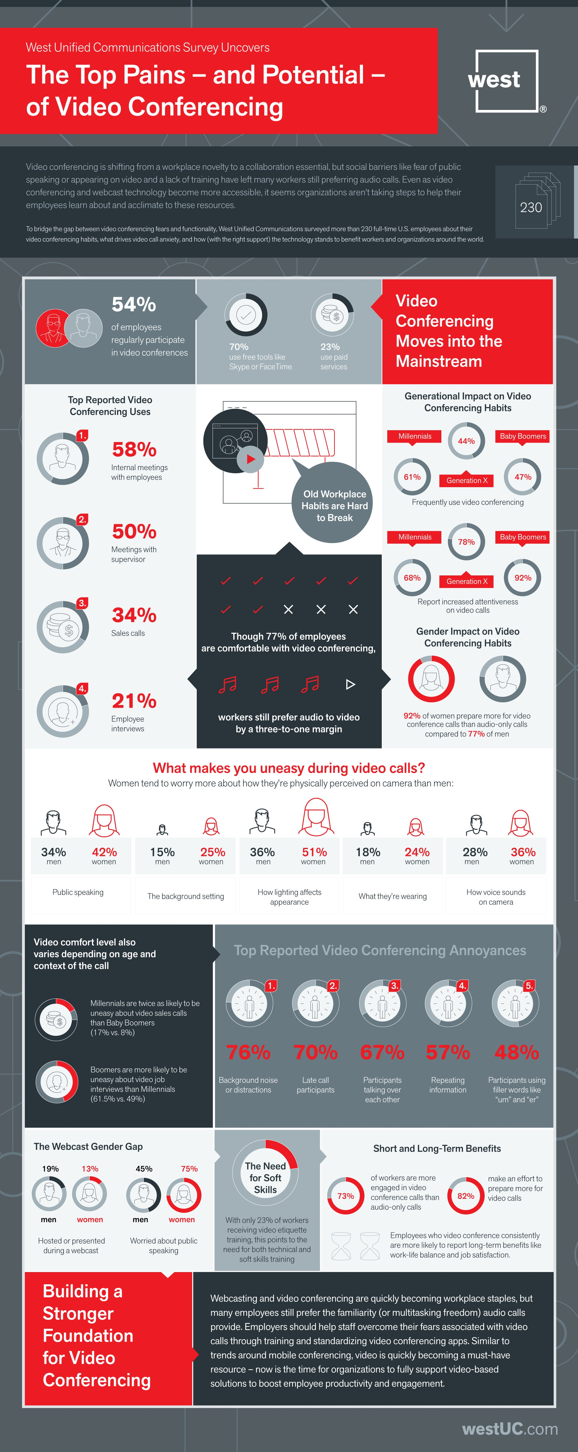 how workers really feel about video conferences  infographic