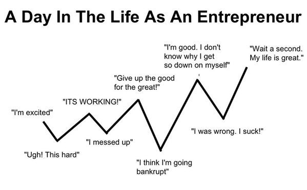 A Day in the Life as an Entrepreneur by Derek Halpern