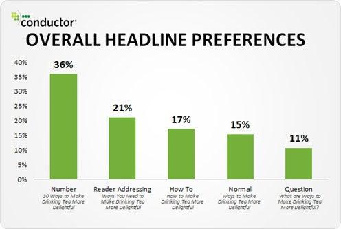 Headline Performed Chart
