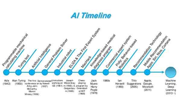 history of intelligence testing pdf