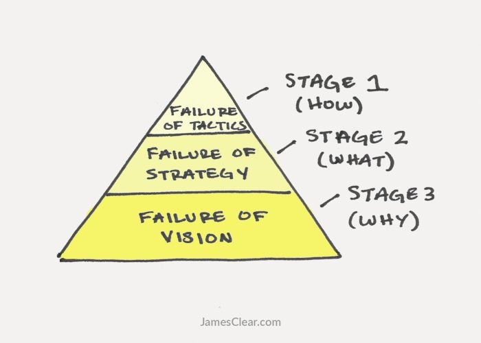 3 Stages of Failure