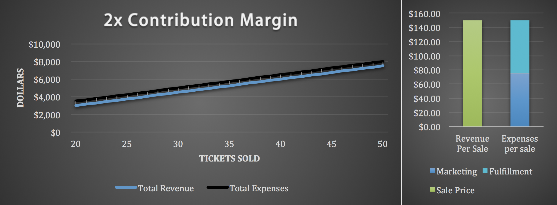 2X Contribution Margin