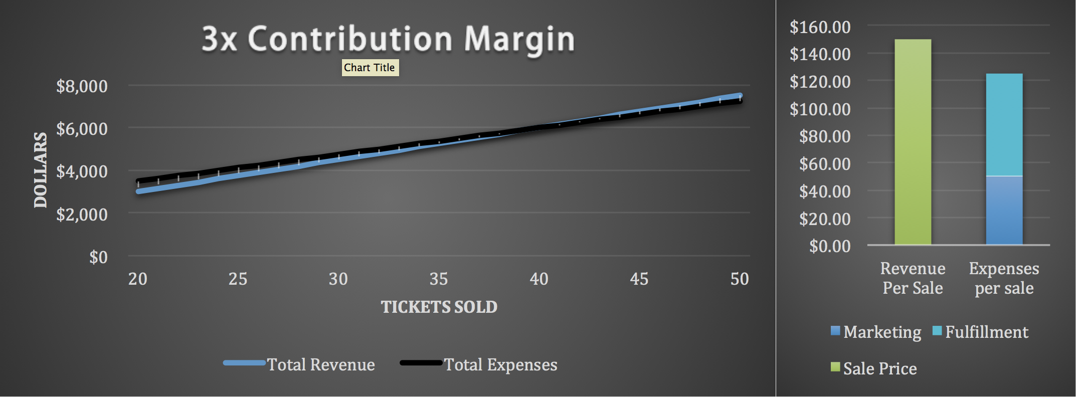 3X Contribution Margin