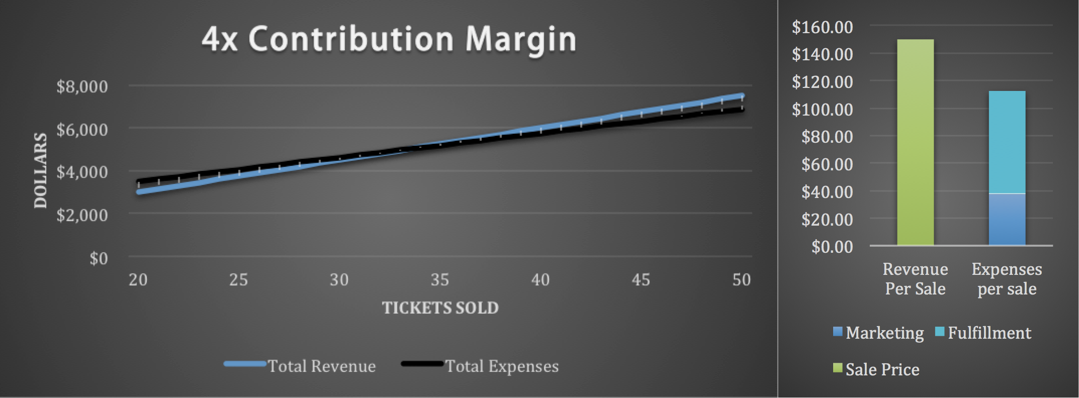 4X Contribution Margin
