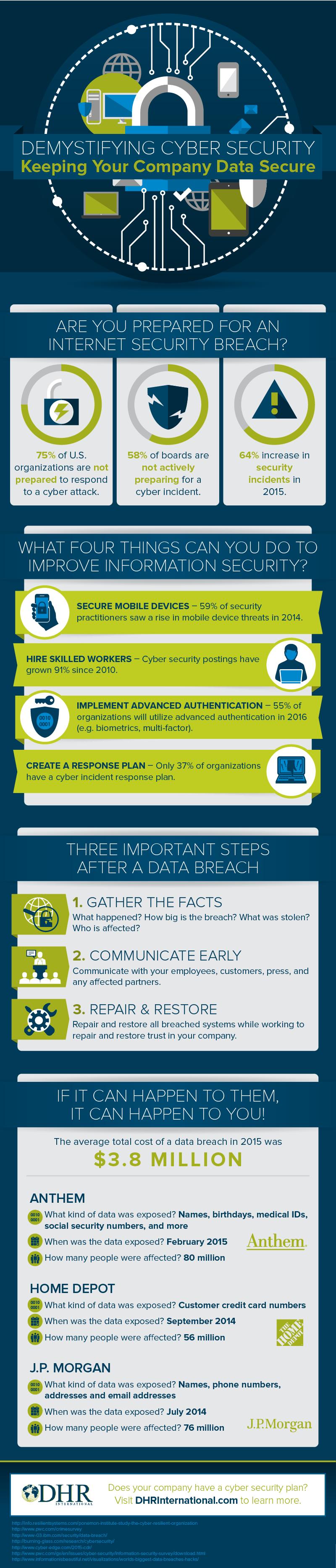DHR International Demystifying Cyber Security