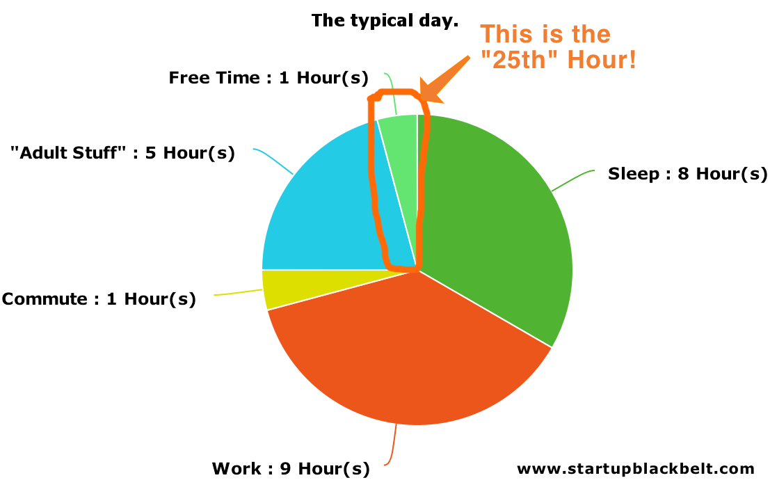 The Real Goal of Time Management Is the 25-Hour Day