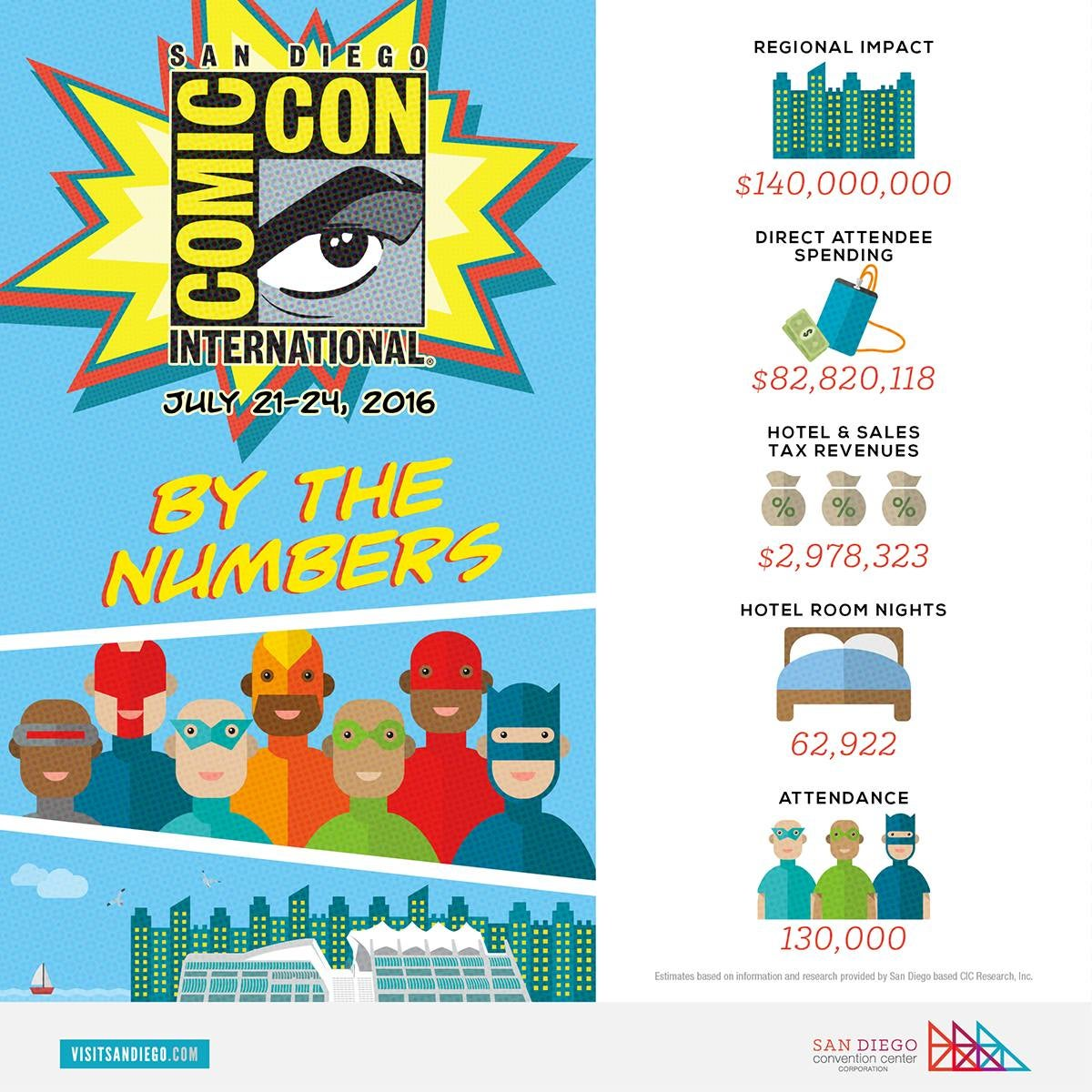 comic-con by the numbers, infographic provided by san diego convention center