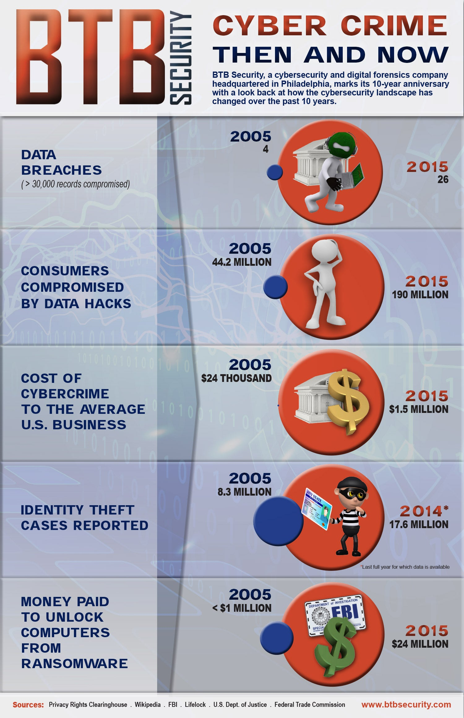 Image result for cyber crimes infographics
