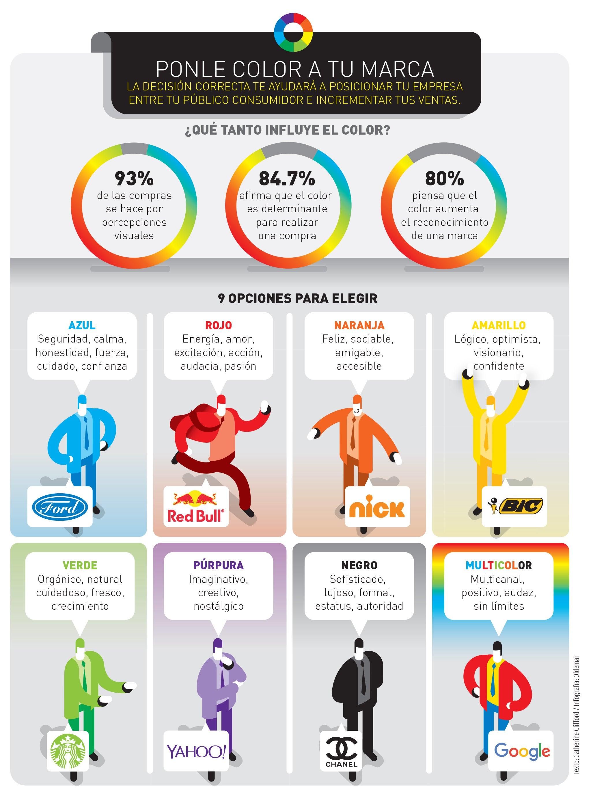 Infograf a la psicolog a de los colores for Los colores para pintar