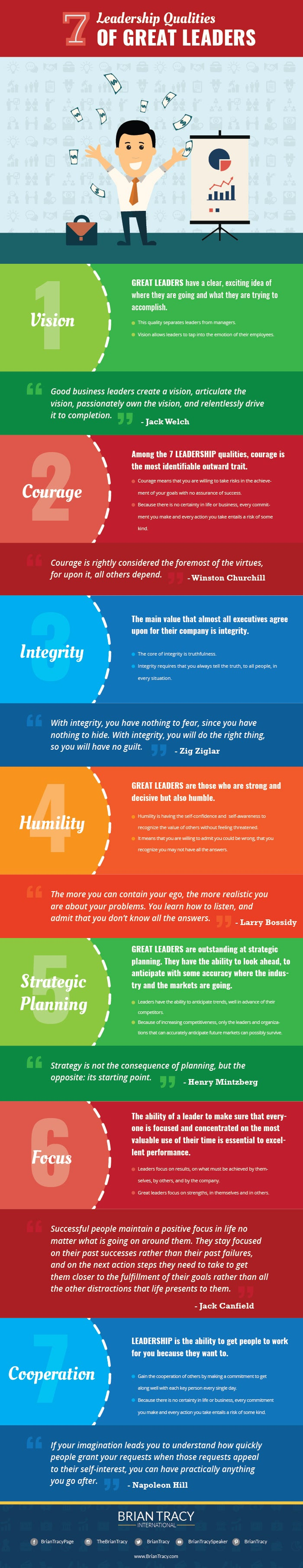 leadership qualities of all great leaders do you have what it takes to be a great leader my leadership questionnaire