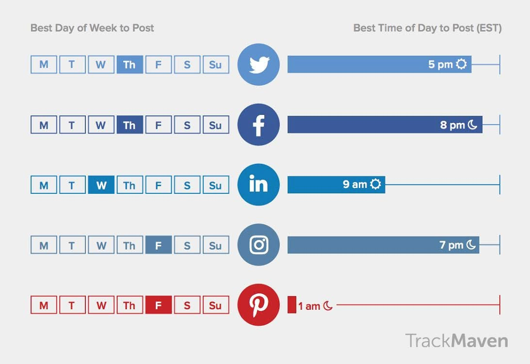 These Are the Best Times to Post on Social Media