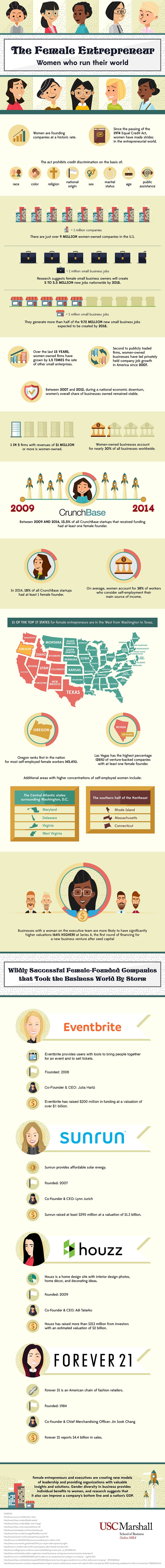 Female Entrepreneurship Is on the Rise (Infographic)