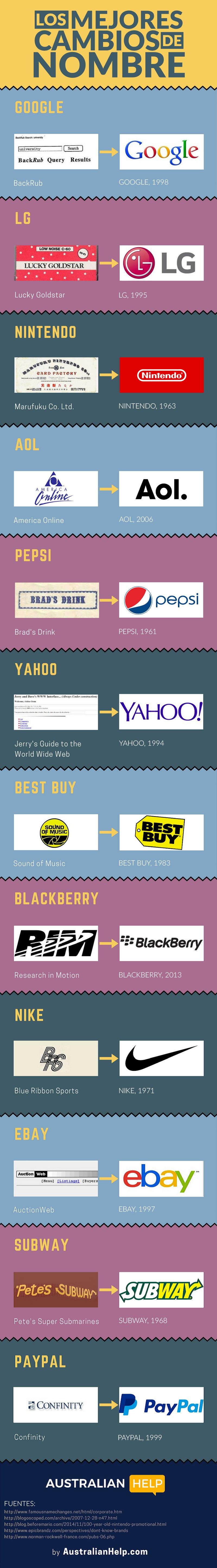 Infografía: Grandes empresas que cambiaron sus nombres
