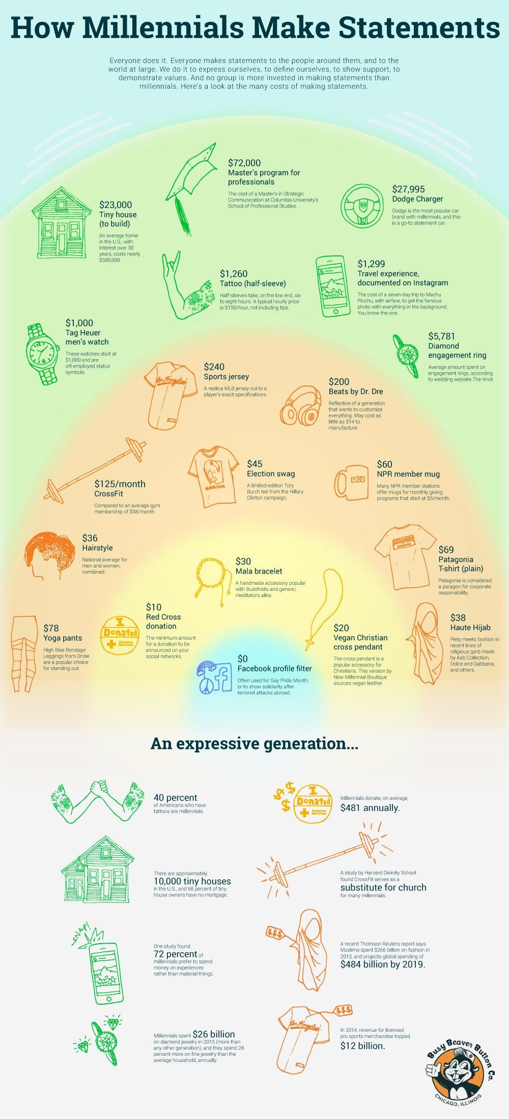 How Millennials Spend Their Money to Make Statements (Infographic)
