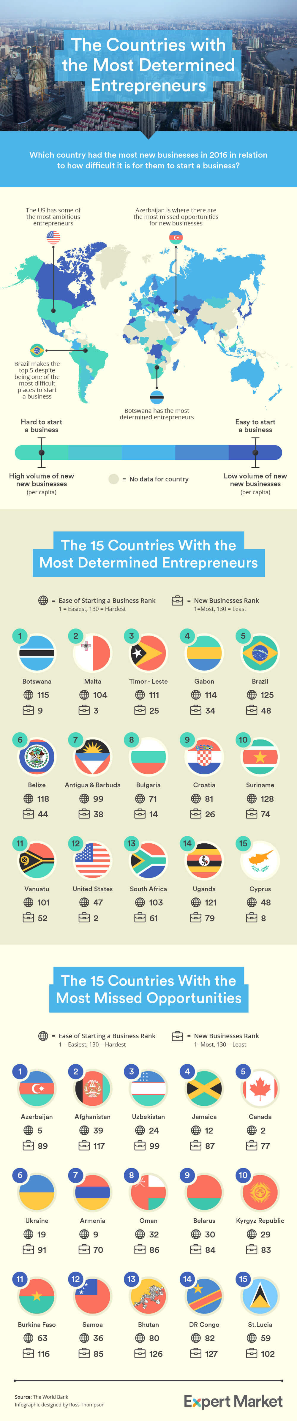 The Countries With the Most Determined Entrepreneurs (Infographic)