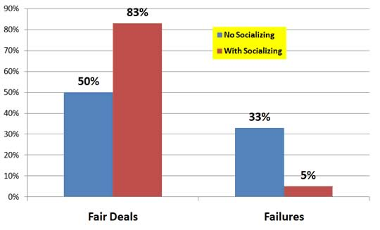 Effect of socializing on ultimatum game outcomes