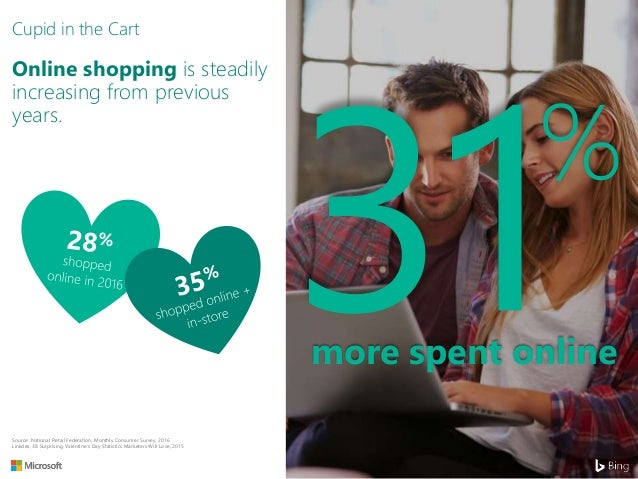 Shocking Valentine's Day Stats That Will Make You Rethink Your Marketing
