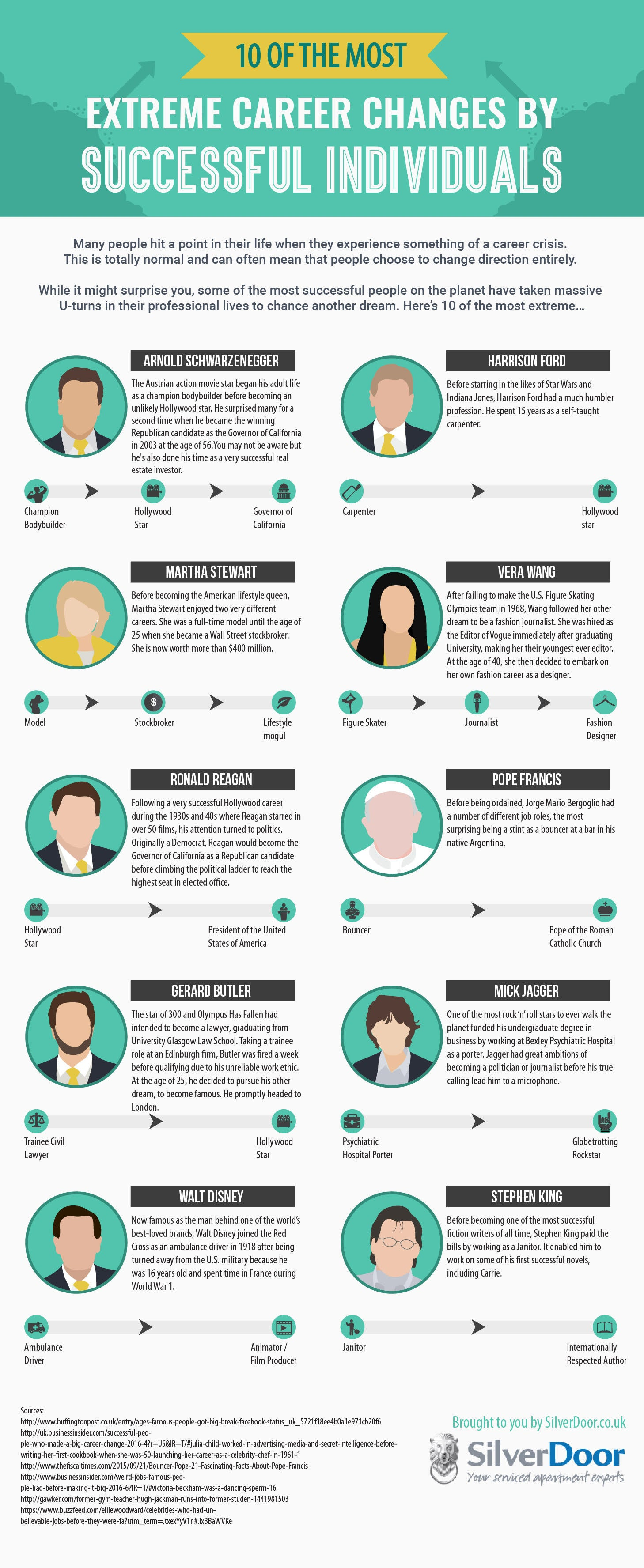 10 extreme career changes by celebrities infographic from mick jagger to stephen king some of your favorite celebrities started their careers in some unexpected ways check out silverdoor s infographic