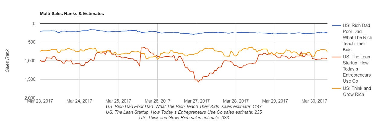 amazon sales rank chart 2017