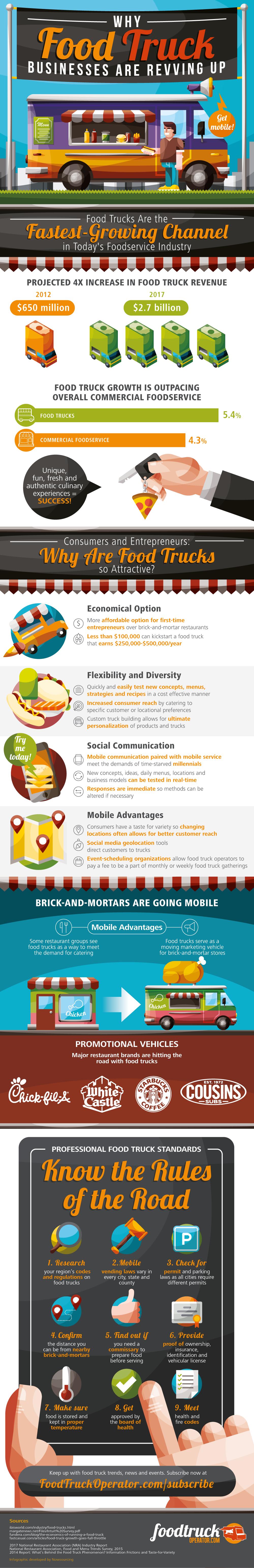 https://assets.entrepreneur.com/images/misc/1493994510_food-truck_infographic.png