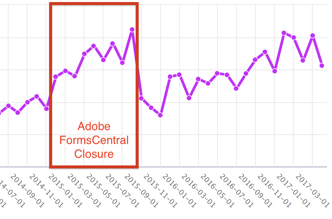 How Adobe FormsCentral Closure affected JotForm's New Business Revenues