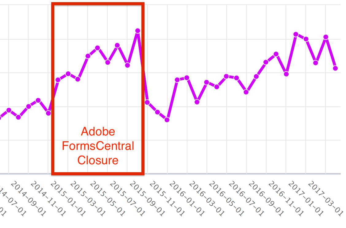 How Adobe FormsCentral Closure affected JotForm's New Business Revenues