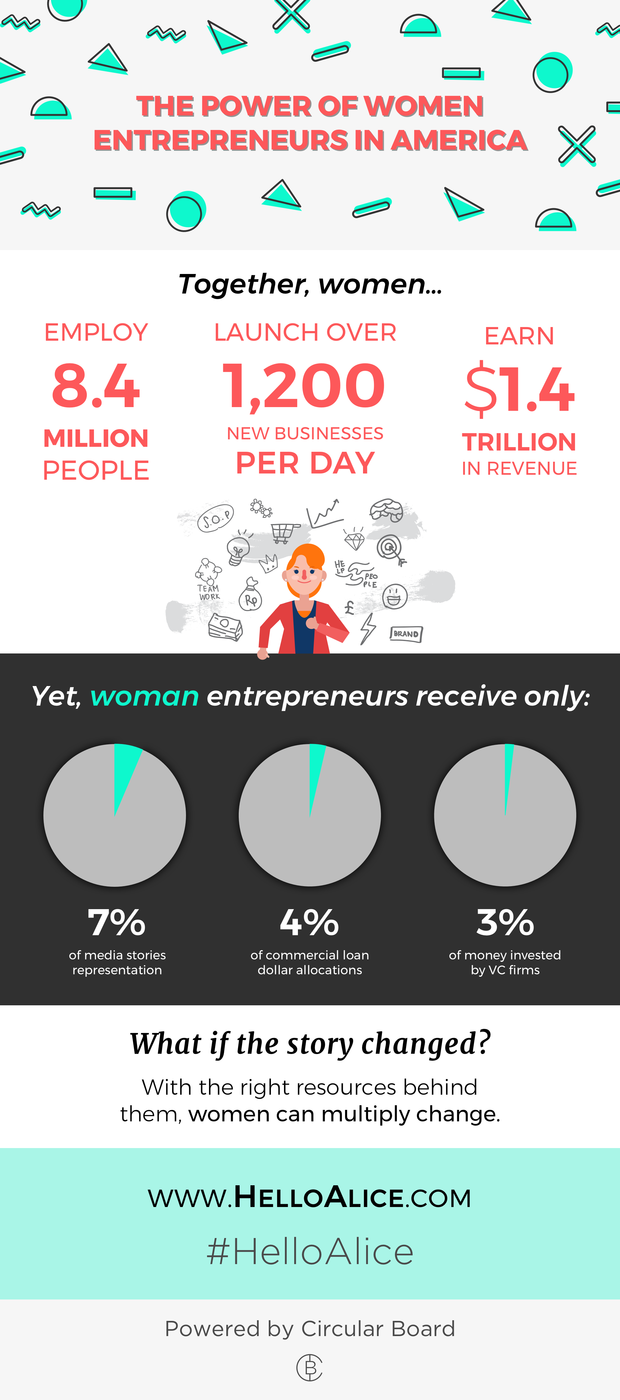 how entrepreneurs can contribute to the Why solo 401k plans are tax-savvy for entrepreneurs  and that means entrepreneurs can contribute pre-tax money to  to illustrate how much more money an entrepreneur can shelter from.
