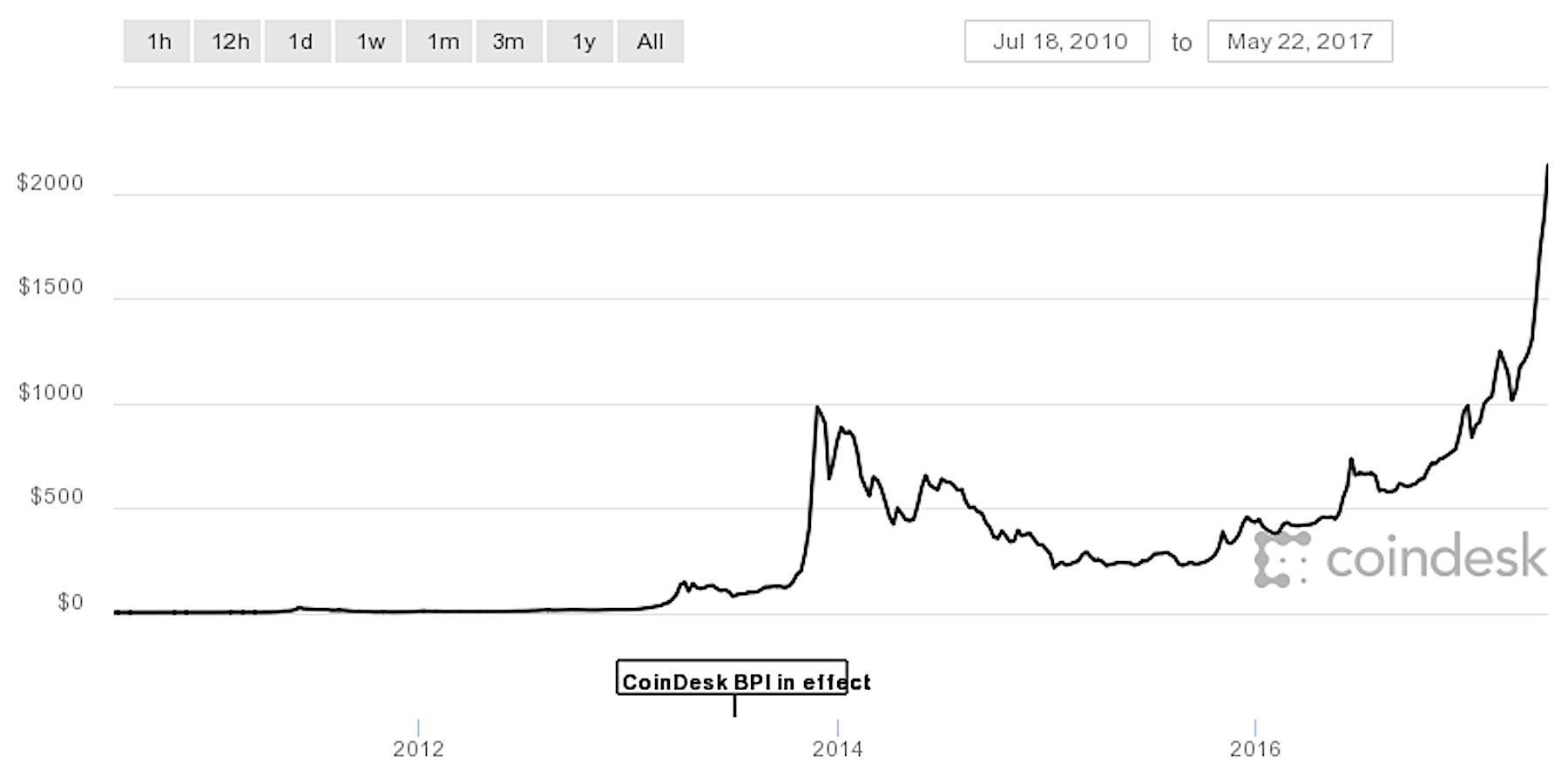 how to buy bitcoin in 2010