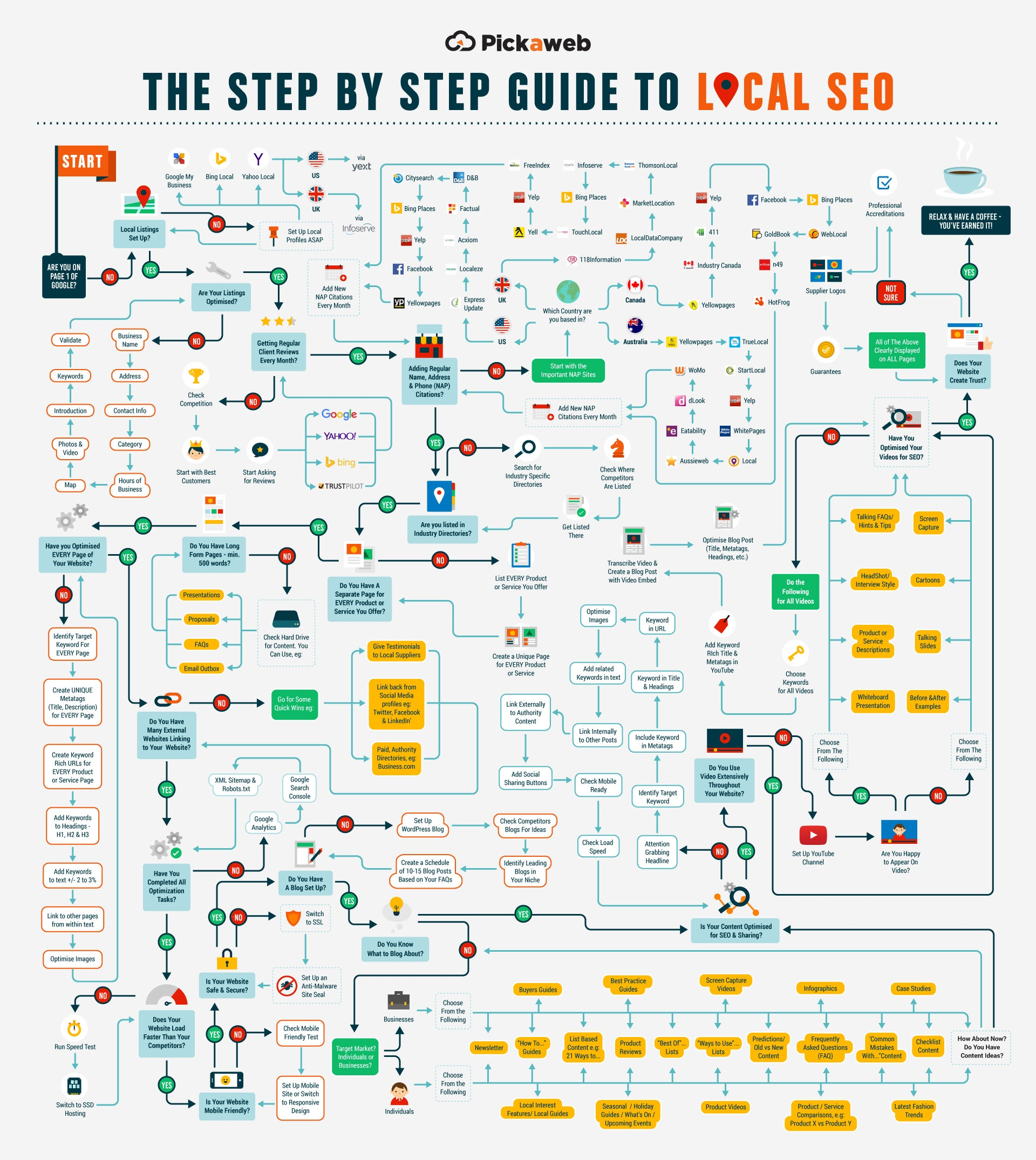 Boost Your Rankings With the Ultimate Local SEO Cheat Sheet (Infographic)