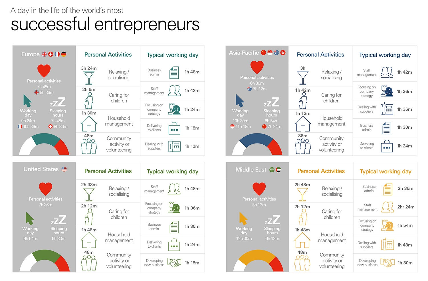 How Wealthy Entrepreneurs Around the World Spend Their ...