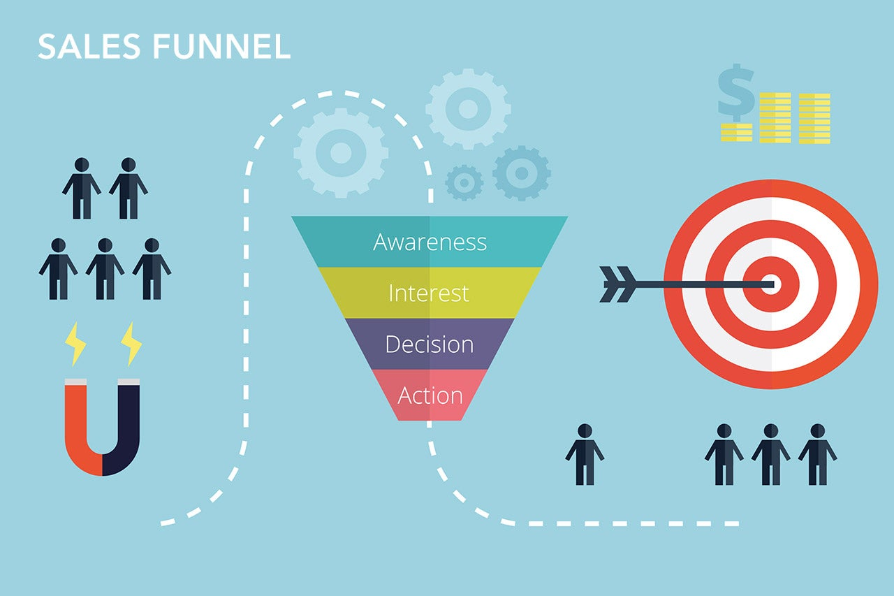 How Sales Funnels can Save You Time, Stress, and Money.