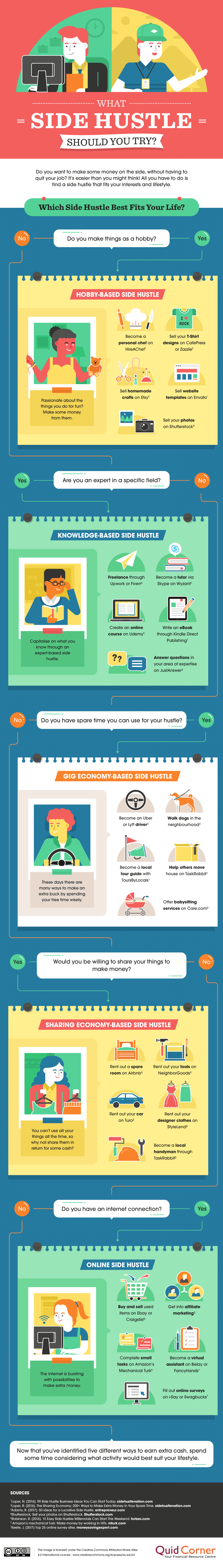Which Side Hustle Should You Try? (Infographic)