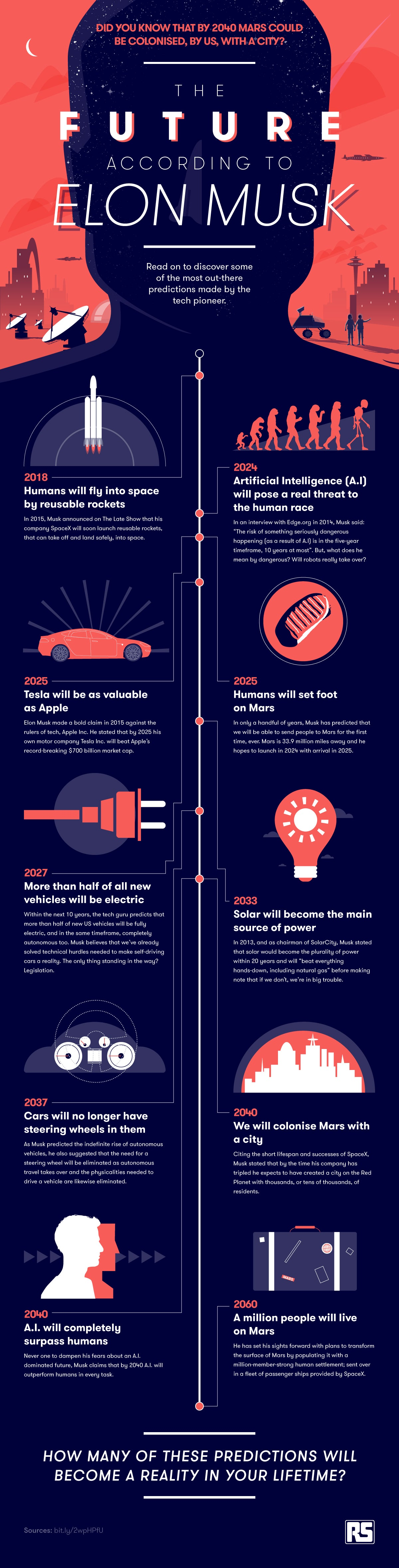 https://assets.entrepreneur.com/images/misc/1507828341_future-according-to-elon-musk-infographic.jpg
