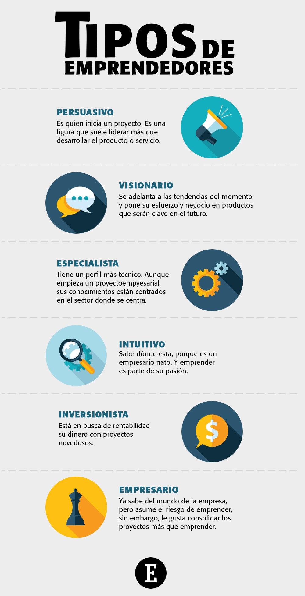 Infografía 6 Tipos De Emprendedores Que Existen